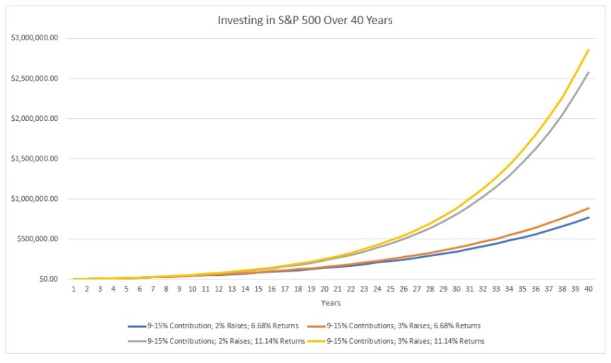 The Stock Market Won't Save You; InvestAnyway
